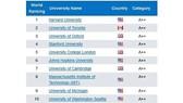 Vietnam has seven universities in URAP's list