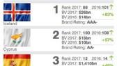越南的國家品牌排名第45,同比提升5位。(圖源:Brand Finance)