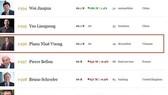 范日旺躋身全球富豪榜 300 強。(圖源:Forbes)