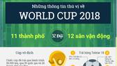World Cup 2018 - những điều có thể bạn chưa biết
