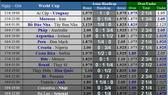 TRƯỚC GIỜ BÓNG LĂN: LỊCH WORLD CUP NGÀY 16 và 17-6
