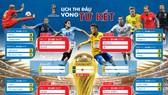 Lịch truyền hình trực tiếp World Cup 2018 - vòng tứ kết