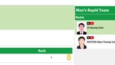Trường Sơn, Quang Liêm đã có vị trí số 1 cờ nhanh đồng đội nam. Nguồn: BTC