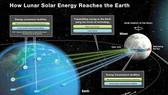Biến mặt trăng thành nhà máy điện mặt trời khổng lồ