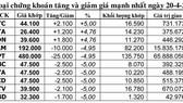 Thị trường chứng khoán 10g30 sáng 20-4: Bluechips sụp đổ