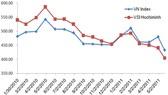 """Giải pháp chống """"bóp méo VN Index""""?"""