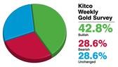 Triển vọng thị trường vàng tuần 12 đến 16-9