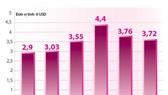 Nhập siêu khu vực FDI vẫn cao