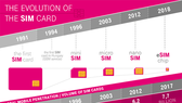 Current SIM cards are gradually outdated, and eSIM is the best alternative at the moment