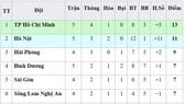 Bảng xếp hạng vòng 5-V.League 2019 (ngày 13-4): Hoàng Anh Gia Lai và Viettel rời nhóm cuối