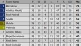Bảng xếp hạng vòng 32 - La Liga 2019 (ngày 16-4): Real Madrid chấp nhận vị trí thứ 3