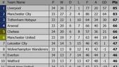 BXH vòng 34 Ngoại hạng Anh 2019 (cập nhật ngày 16-4): Arsenal qua mặt Chelsea