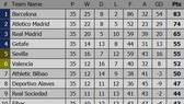 Bảng xếp hạng vòng 35 - La Liga 2019: Barcelona lên ngôi vô địch