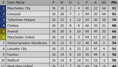 Bảng xếp hạng vòng 36 Ngoại hạng Anh 2019: Manchester City hướng đến ngôi vô địch