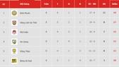 Bảng xếp hạng vòng 8-Giải hạng nhất QG LS 2019: Hồng Lĩnh Hà Tĩnh bám sát Bình Phước