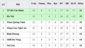 Bảng xếp hạng vòng 13 - V.League 2019 (ngày 13-6): Hà Nội áp sát TP Hồ Chí Minh