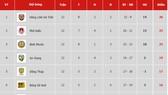 Bảng xếp hạng vòng 12 Giải Hạng nhất Quốc gia LS 2019: Ngôi đầu của Hồng Lĩnh Hà Tĩnh lung lay