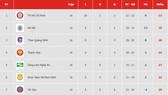 Bảng xếp hạng vòng 16-V.League 2019: TP Hồ Chí Minh tiếp tục giữ ngôi đầu