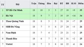 Bảng xếp hạng vòng 18-V.League 2019: SHB Đà Nẵng và Nam Định vào tốp 5