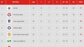 Bảng xếp hạng vòng 19 V.League 2019: Hà Nội chiếm ngôi đầu