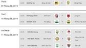 Lịch thi đấu vòng 17 Giải Hạng nhất quốc gia LS 2019: Bình Phước đối đầu Hồng Lĩnh Hà Tĩnh