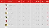 Bảng xếp hạng vòng 17 Giải Hạng nhất Quốc gia LS 2019: Hồng Lĩnh Hà Tĩnh thẳng tiến