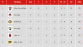 Bảng xếp hạng vòng 18 Giải Hạng nhất Quốc gia LS 2019: Hồng Lĩnh Hà Tĩnh tăng tốc về đích