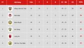 Bảng xếp hạng vòng 19 Giải Hạng nhất Quốc gia LS 2019: Phố Hiến giữ vững vị trí thứ hai