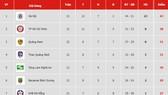 Bảng xếp hạng vòng 22 V.League 2019: Quảng Nam tạm vào tốp 3, Sanna Khánh Hòa tiếp tục xếp cuối