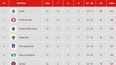 Bảng xếp hạng vòng 22 V.League 2019: Bình Dương vào tốp 3, Thanh Hóa tụt dần vào nhóm cuối