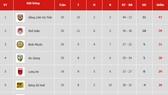Bảng xếp hạng vòng 20 Giải Hạng nhất Quốc gia LS 2019: Phố Hiến về đích thứ hai