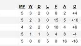 Kết quả và bảng xếp hạng vòng loại Euro 2020: Italia và Tây Ban Nha giữ mạch toàn thắng