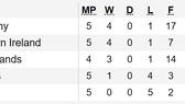 Bảng xếp hạng và kết quả vòng loại Euro 2020: Tuyển Bỉ vẫn toàn thắng