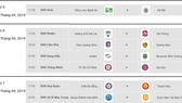 Lịch thi đấu vòng 24-V.League 2019: Căng thẳng nhóm cuối