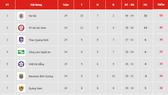 Bảng xếp hạng vòng 24 - V.League 2019: Hà Nội vô địch, Thanh Hóa bị dìm ở nhóm cuối