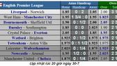Lịch thi đấu Community Shield, Man City - Liverpool đại chiến ở Wembley
