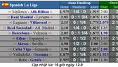 Lịch thi đấu La Liga, ngày 14-9, Real Madrid tiếp Levante (Mới cập nhật)