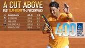 Rafael Nadal đã có 400 trận thắng trên mặt sân đất nện