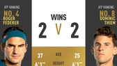 Roger Federer sẽ đối đầu với Thiem ở chung kết Indian Wells
