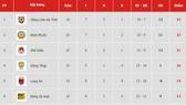 Bảng xếp hạng vòng 10 Giải hạng nhất Quốc gia LS 2019: Hồng Lĩnh Hà Tĩnh vẫn dẫn đầu