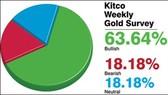 Giá vàng sẽ tiếp tục tăng trong tuần tới?