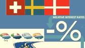Lãi suất tiền gửi âm nhìn từ 3 nước châu Âu