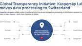 Kaspersky Lab chuyển cơ sở hạ tầng cốt lõi sang Thụy Sĩ nằm trong sáng kiến Minh bạch Toàn cầu