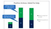 Một phần thống kê của báo cáo về văn minh, an toàn mạng của Microsoft