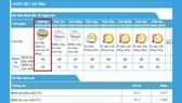 """Dự báo, ngày mai (2-7) Hà Tĩnh đón mưa """"vàng"""" giải nhiệt"""