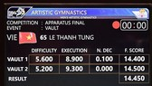 Results of Vietnamese gymnast Le Thanh Tung at the 29th SEA Games (Photo: VNA)