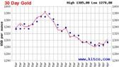 Giá vàng: Dè dặt triển vọng tăng