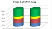 9 tháng bội chi NSNN bằng 2,4% GDP