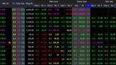 Nhà đầu tư chốt lời, VN-Index vẫn tăng gần 10 điểm