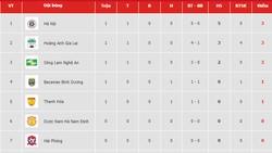 Bảng xếp hạng vòng 1 Wake up 247 V.League 2019: Hà Nội giữ ngôi đầu